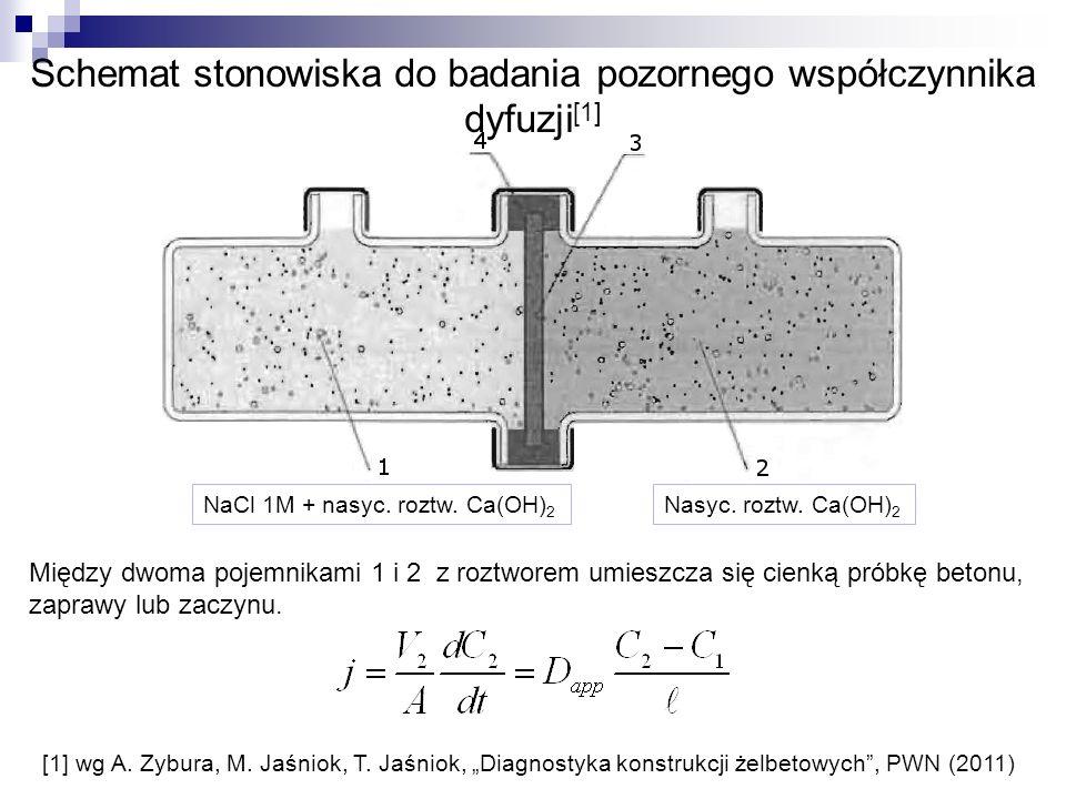 Schemat stonowiska do badania pozornego współczynnika dyfuzji[1]